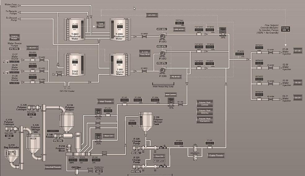 Plant Automation & Controls
